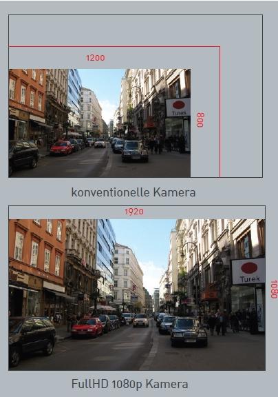 Videoanlage Beispiel für FullHD Kameras